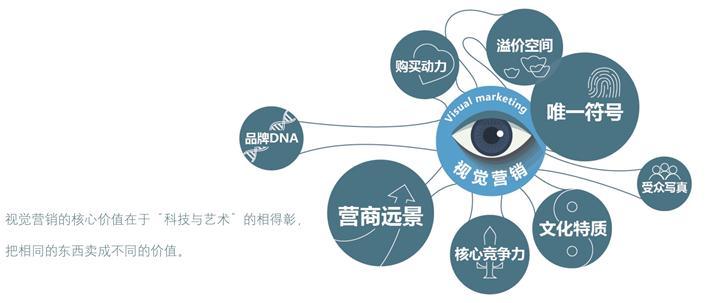 互联网行业品牌全案策划